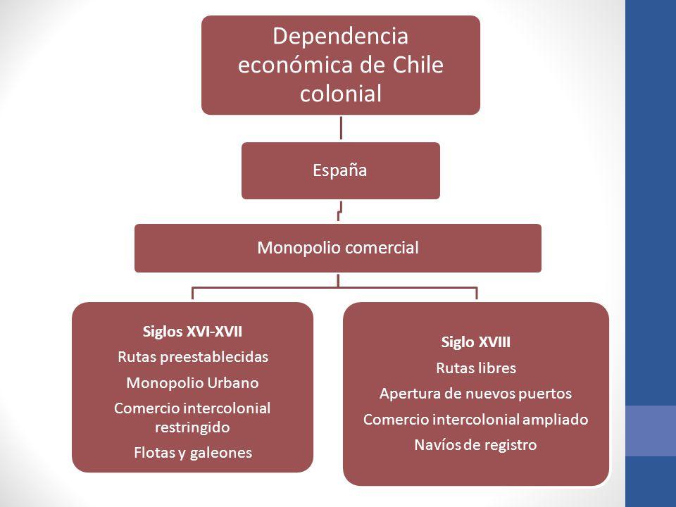 Dependencia económica de Chile colonial España Monopolio comercial Siglos XVI-XVII Rutas preestablecidas Monopolio Urbano Comercio intercolonial restr
