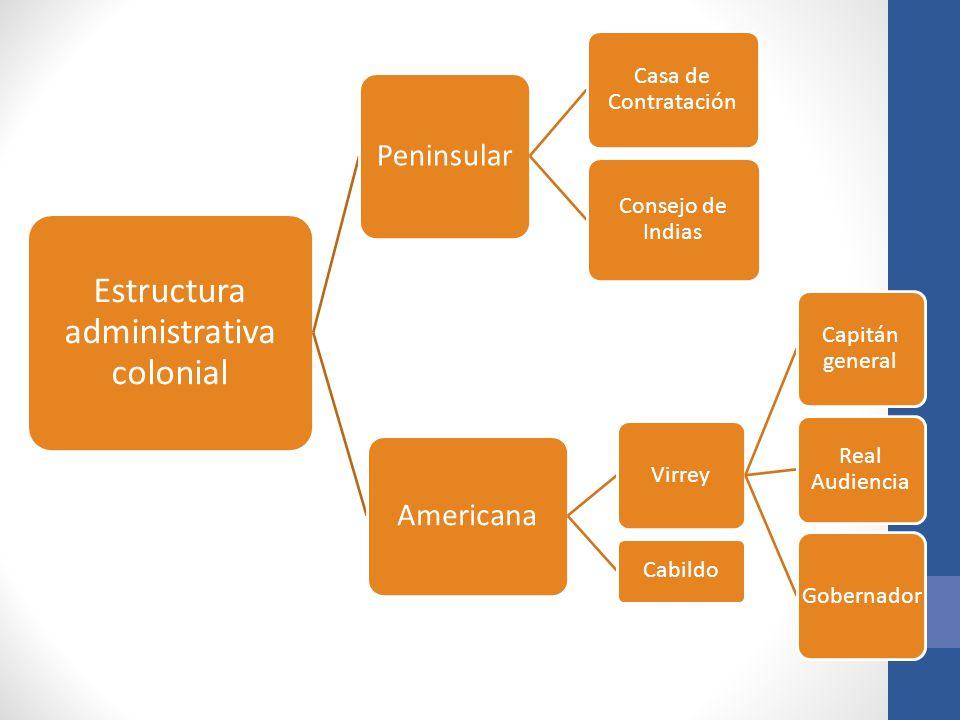 Estructura administrativa colonial Peninsular Casa de Contratación Consejo de Indias Americana Virrey Capitán general Real Audiencia Gobernador Cabildo