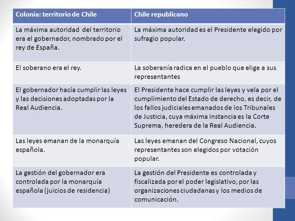 Colonia: territorio de ChileChile republicano La máxima autoridad del territorio era el gobernador, nombrado por el rey de España. La máxima autoridad