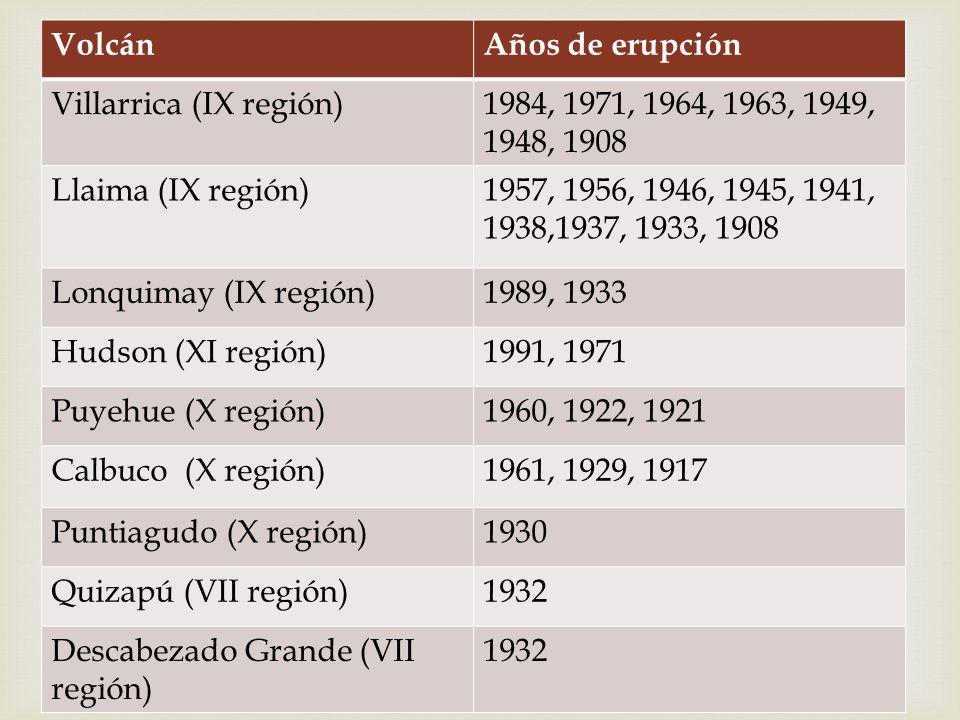 VolcánAños de erupción Villarrica (IX región)1984, 1971, 1964, 1963, 1949, 1948, 1908 Llaima (IX región)1957, 1956, 1946, 1945, 1941, 1938,1937, 1933,
