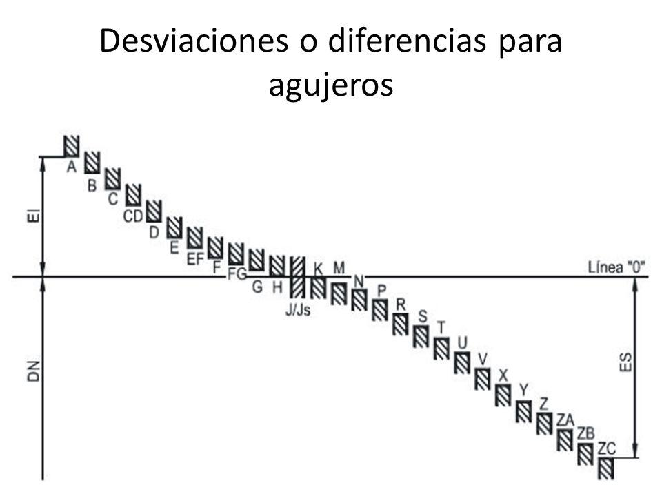 Desviaciones o diferencias para agujeros