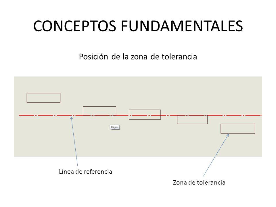 CONCEPTOS FUNDAMENTALES Posición de la zona de tolerancia Línea de referencia Zona de tolerancia