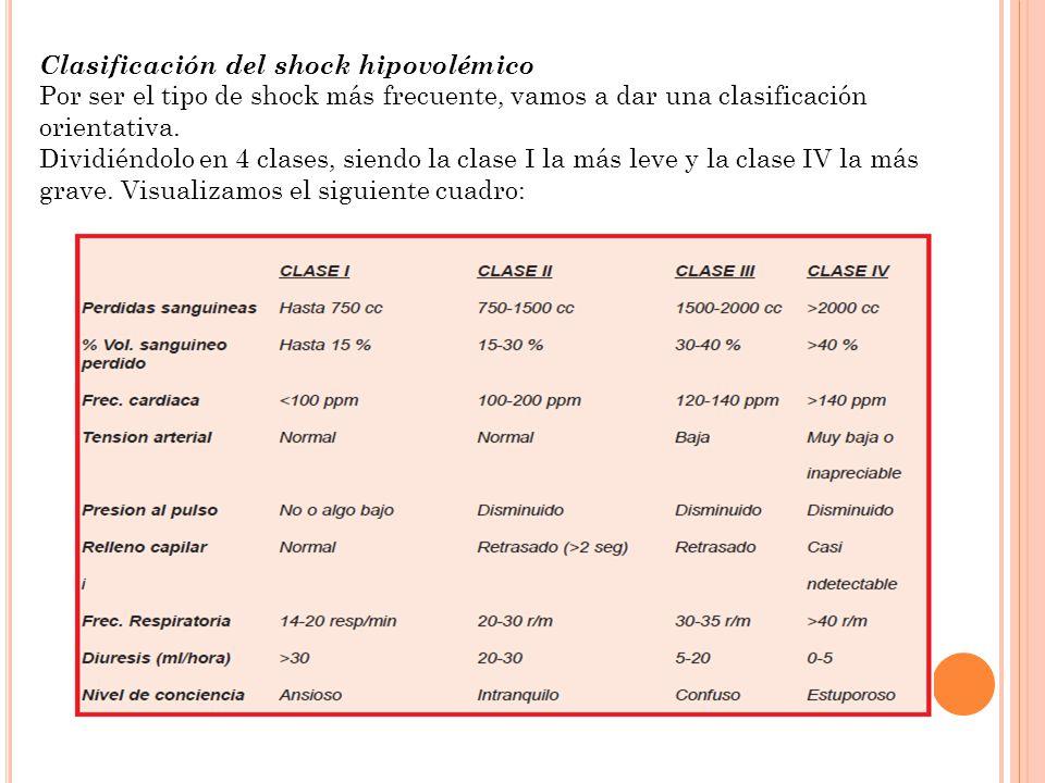 Clasificación del shock hipovolémico Por ser el tipo de shock más frecuente, vamos a dar una clasificación orientativa. Dividiéndolo en 4 clases, sien