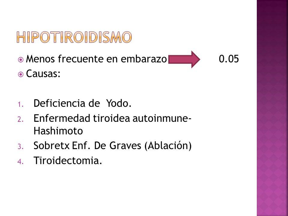 Menos frecuente en embarazo0.05 Causas: 1. Deficiencia de Yodo. 2. Enfermedad tiroidea autoinmune- Hashimoto 3. Sobretx Enf. De Graves (Ablación) 4. T