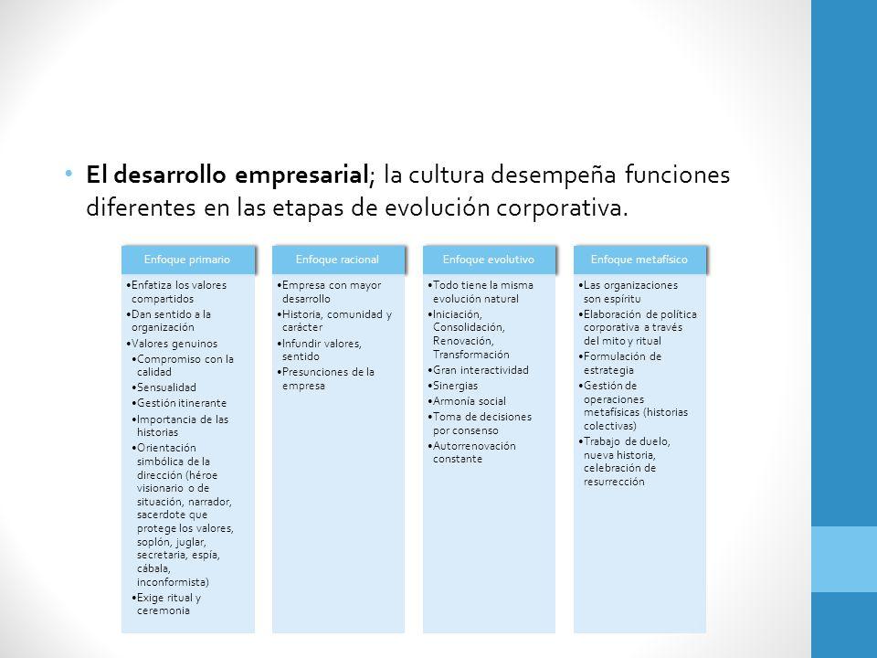 El desarrollo empresarial; la cultura desempeña funciones diferentes en las etapas de evolución corporativa. Enfoque primario Enfatiza los valores com