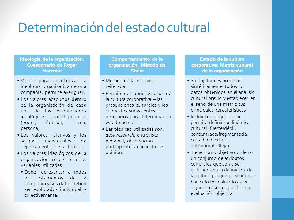 Determinación del estado cultural Ideología de la organización: Cuestionario de Roger Harrison Válido para caracterizar la ideología organizativa de u
