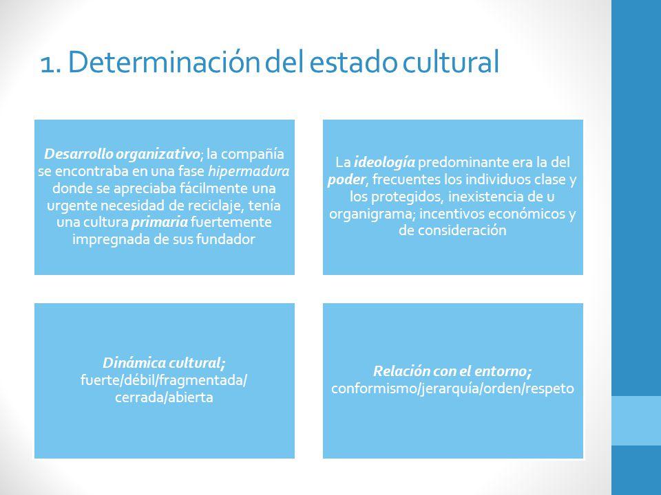 1. Determinación del estado cultural Desarrollo organizativo; la compañía se encontraba en una fase hipermadura donde se apreciaba fácilmente una urge