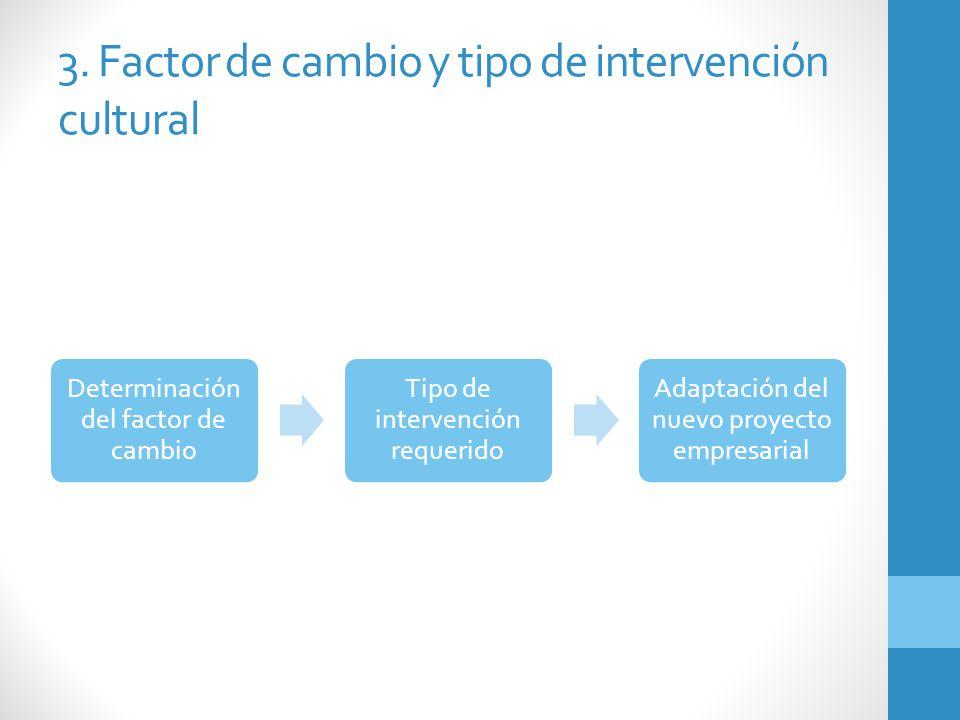 3. Factor de cambio y tipo de intervención cultural Determinación del factor de cambio Tipo de intervención requerido Adaptación del nuevo proyecto em
