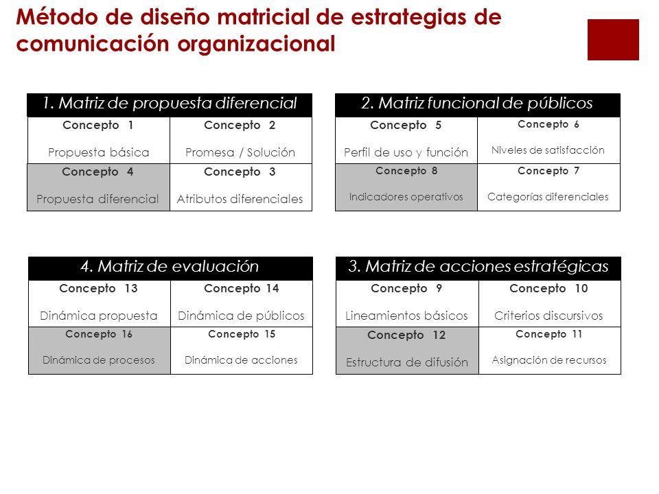 Método de diseño matricial de estrategias de comunicación organizacional Concepto 1 Propuesta básica Concepto 4 Propuesta diferencial Concepto 2 Promesa / Solución Concepto 3 Atributos diferenciales 1.