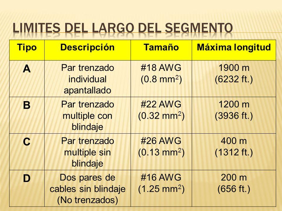 TipoDescripciónTamañoMáxima longitud A Par trenzado individual apantallado #18 AWG (0.8 mm 2 ) 1900 m (6232 ft.) B Par trenzado multiple con blindaje #22 AWG (0.32 mm 2 ) 1200 m (3936 ft.) C Par trenzado multiple sin blindaje #26 AWG (0.13 mm 2 ) 400 m (1312 ft.) D Dos pares de cables sin blindaje (No trenzados) #16 AWG (1.25 mm 2 ) 200 m (656 ft.)