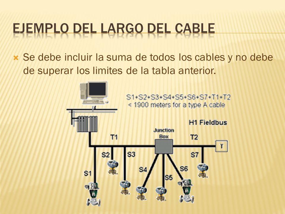 Se debe incluir la suma de todos los cables y no debe de superar los limites de la tabla anterior.
