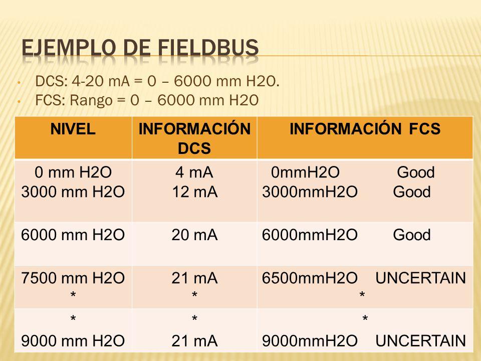 DCS: 4-20 mA = 0 – 6000 mm H2O.