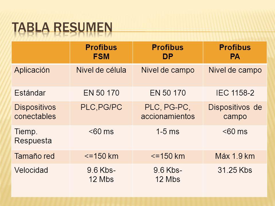 Profibus FSM Profibus DP Profibus PA AplicaciónNivel de célulaNivel de campo EstándarEN 50 170 IEC 1158-2 Dispositivos conectables PLC,PG/PCPLC, PG-PC, accionamientos Dispositivos de campo Tiemp.