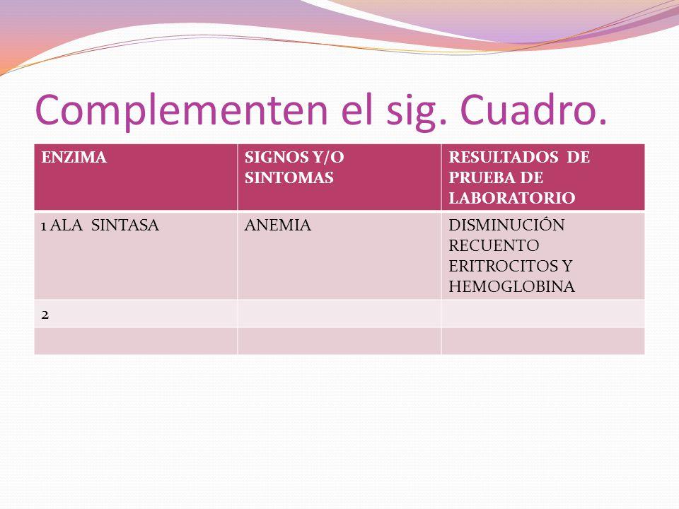 Complementen el sig. Cuadro. ENZIMASIGNOS Y/O SINTOMAS RESULTADOS DE PRUEBA DE LABORATORIO 1 ALA SINTASAANEMIADISMINUCIÓN RECUENTO ERITROCITOS Y HEMOG