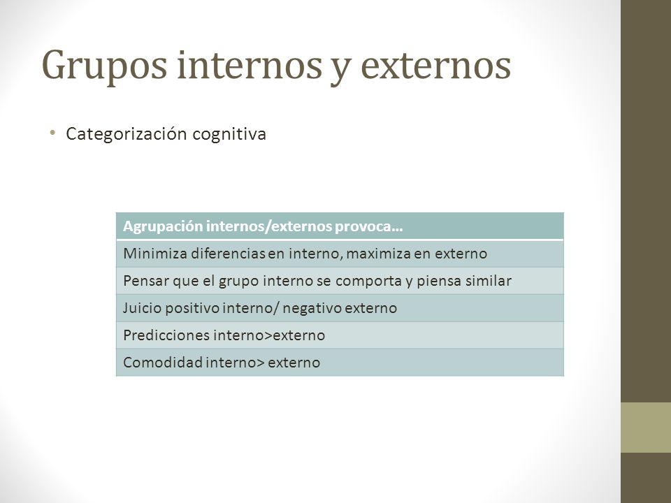 Grupos internos y externos Categorización cognitiva Agrupación internos/externos provoca… Minimiza diferencias en interno, maximiza en externo Pensar que el grupo interno se comporta y piensa similar Juicio positivo interno/ negativo externo Predicciones interno>externo Comodidad interno> externo