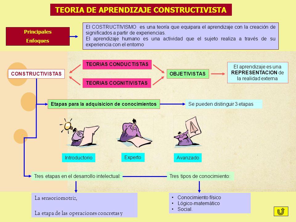 El COSTRUCTIVISMO es una teoría que equipara el aprendizaje con la creación de significados a partir de experiencias. El aprendizaje humano es una act