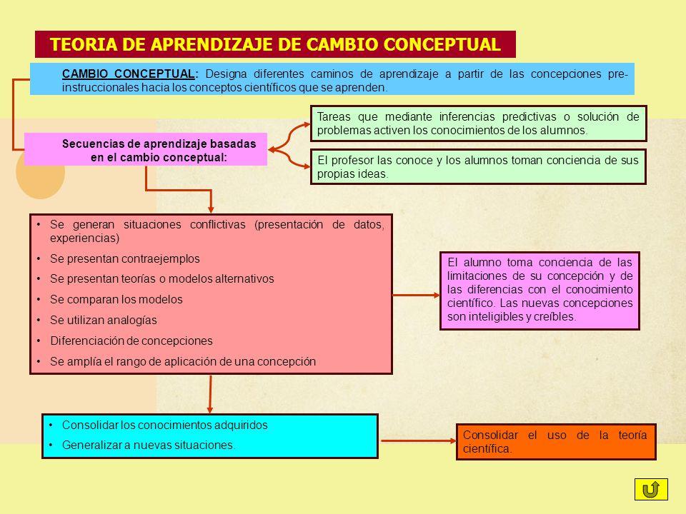 TEORIA DE APRENDIZAJE DE CAMBIO CONCEPTUAL CAMBIO CONCEPTUAL: Designa diferentes caminos de aprendizaje a partir de las concepciones pre- instrucciona
