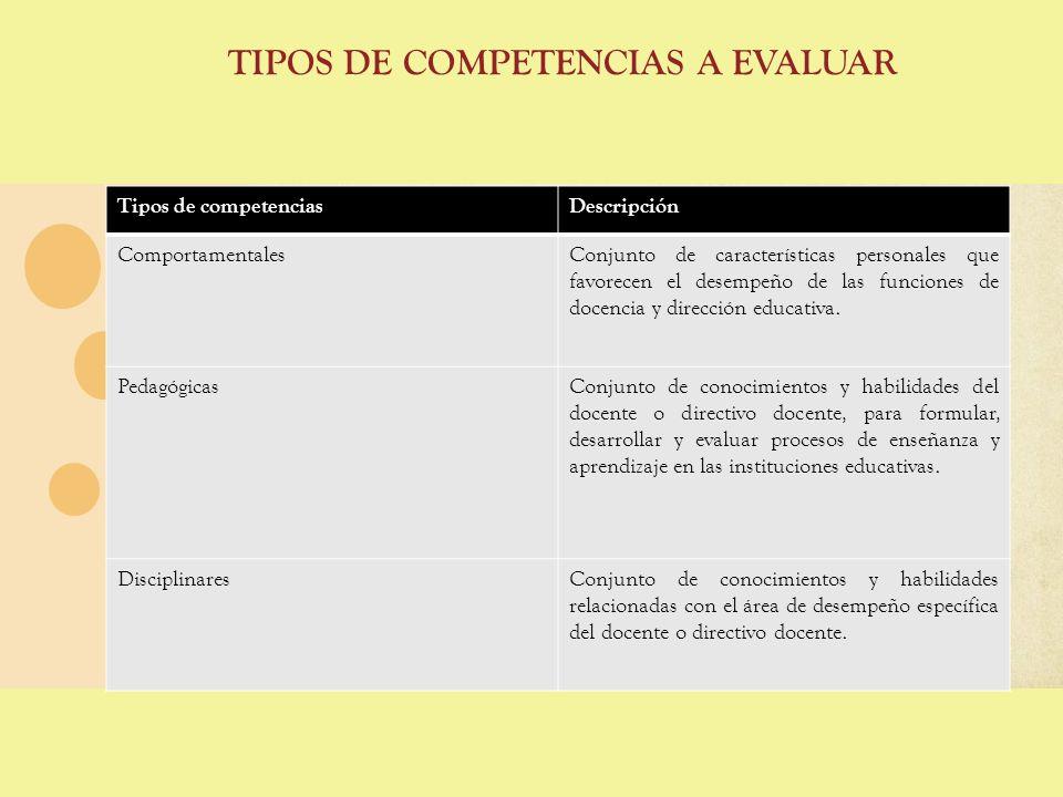 TIPOS DE COMPETENCIAS A EVALUAR Tipos de competenciasDescripción ComportamentalesConjunto de características personales que favorecen el desempeño de
