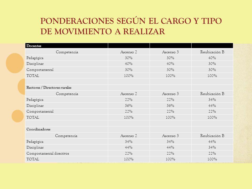 PONDERACIONES SEGÚN EL CARGO Y TIPO DE MOVIMIENTO A REALIZAR Docentes CompetenciaAscenso 2Ascenso 3Reubicación B Pedagógica30% 40% Disciplinar40% 30%