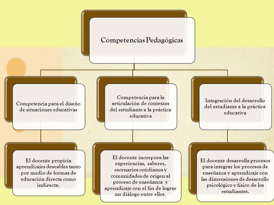 Competencias Pedagógicas Competencia para el diseño de situaciones educativas El docente propicia aprendizajes deseables tanto por medio de formas de