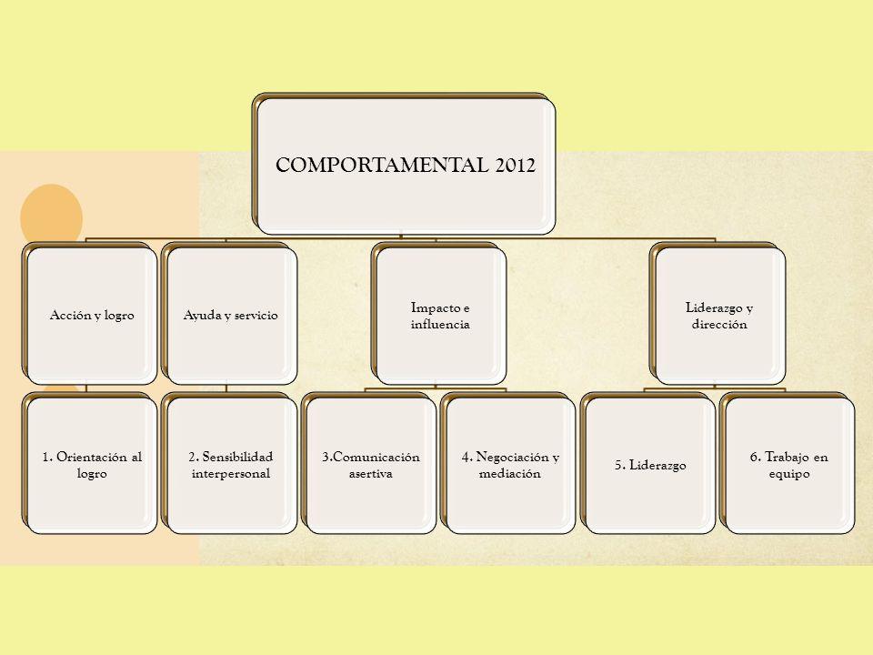COMPORTAMENTAL 2012 Acción y logro 1. Orientación al logro Ayuda y servicio 2. Sensibilidad interpersonal Impacto e influencia 3.Comunicación asertiva