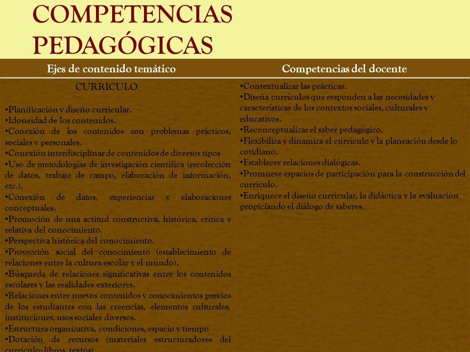 COMPETENCIAS PEDAGÓGICAS Ejes de contenido temáticoCompetencias del docente CURRICULO Planificación y diseño curricular. Idoneidad de los contenidos.