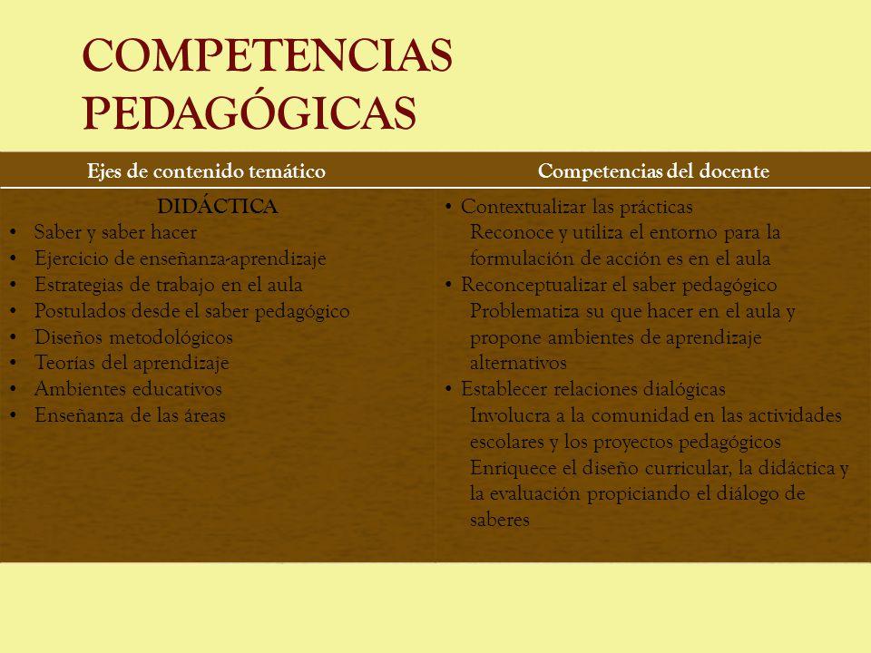 COMPETENCIAS PEDAGÓGICAS Ejes de contenido temáticoCompetencias del docente DIDÁCTICA Saber y saber hacer Ejercicio de enseñanza-aprendizaje Estrategi