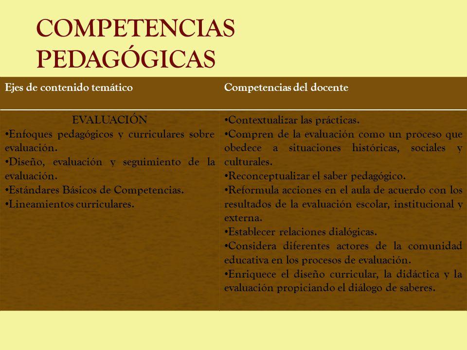COMPETENCIAS PEDAGÓGICAS Ejes de contenido temáticoCompetencias del docente EVALUACIÓN Enfoques pedagógicos y curriculares sobre evaluación. Diseño, e