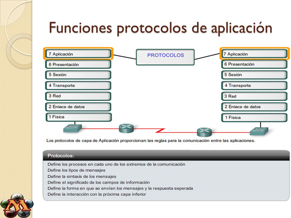 Protocolos de aplicación Las aplicaciones proporcionan una interfaz para el usuario y acceso a la red, veremos algunos protocolos específicos utilizados comúnmente.