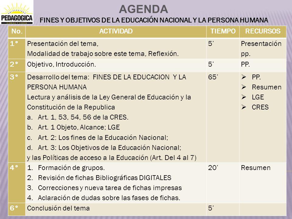 AGENDA FINES Y OBJETIVOS DE LA EDUCACIÓN NACIONAL Y LA PERSONA HUMANA No.ACTIVIDADTIEMPORECURSOS 1° Presentación del tema, Modalidad de trabajo sobre