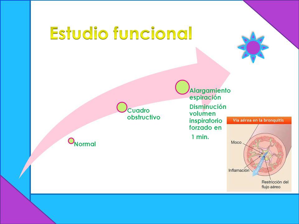 Normal Cuadro obstructivo Alargamiento espiración Disminución volumen inspiratorio forzado en 1 min.