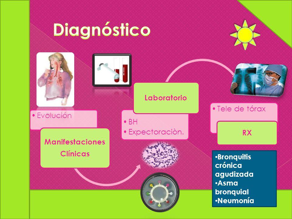 Evolución Manifestaciones Clínicas BH Expectoraciòn. Laboratorio Tele de tórax RX Bronquitis crónica agudizada Asma bronquial Neumonía