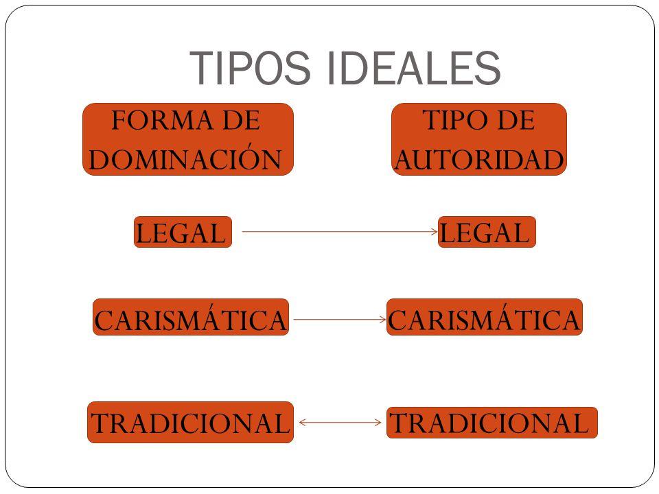 TIPOS IDEALES TIPO DE AUTORIDAD LEGAL TRADICIONAL CARISMÁTICA FORMA DE DOMINACIÓN TRADICIONAL CARISMÁTICA LEGAL