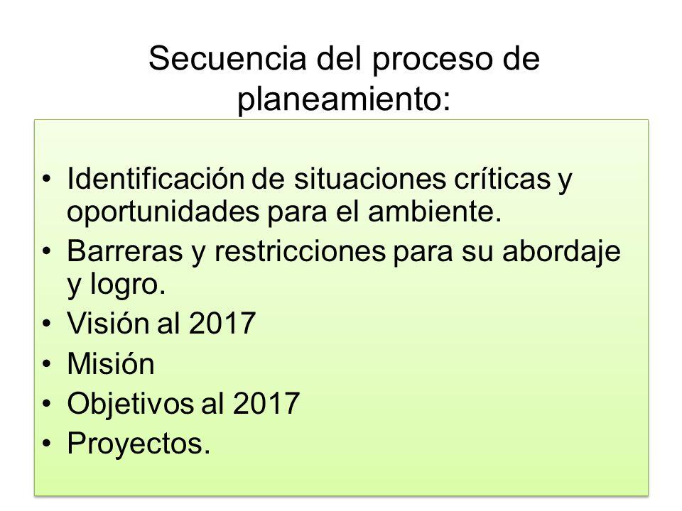 Secuencia del proceso de planeamiento: Identificación de situaciones críticas y oportunidades para el ambiente. Barreras y restricciones para su abord