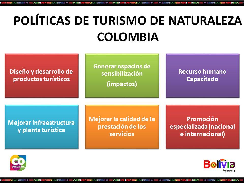 POLÍTICAS DE TURISMO DE NATURALEZA COLOMBIA Diseño y desarrollo de productos turísticos Generar espacios de sensibilización (impactos) Recurso humano