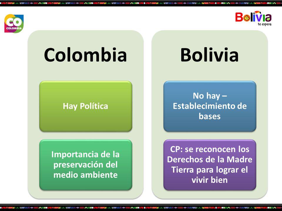 Colombia Hay Política Importancia de la preservación del medio ambiente Bolivia No hay – Establecimiento de bases CP: se reconocen los Derechos de la