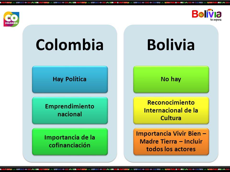 Colombia Hay Política Emprendimiento nacional Importancia de la cofinanciación Bolivia No hay Reconocimiento Internacional de la Cultura Importancia V