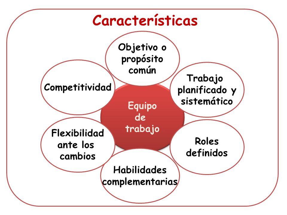 Equipo de trabajo Equipo de trabajo Objetivo o propósito común Habilidades complementarias Roles definidos Trabajo planificado y sistemático Flexibili