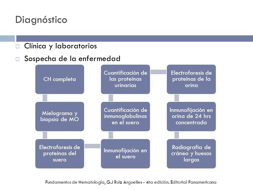Diagnóstico Clínica y laboratorios Sospecha de la enfermedad CH completa Mielograma y biopsia de MO Electroforesis de proteínas del suero Inmunofijación en el suero Cuantificación de inmunoglobulinas en el suero Cuantificación de las proteínas urinarias Electroforesis de proteínas de la orina Inmunofijación en orina de 24 hrs concentrada Radiografía de cráneo y huesos largos Fundamentos de Hematología, G.J Ruiz Arguelles - 4ta edición.