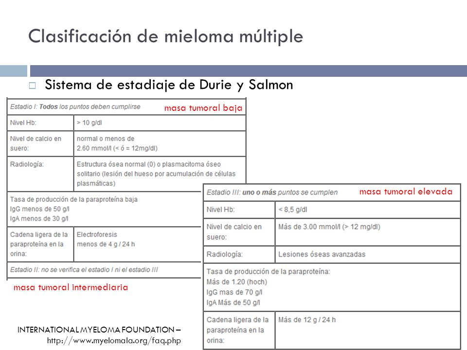 Clasificación de mieloma múltiple Sistema de estadiaje de Durie y Salmon INTERNATIONAL MYELOMA FOUNDATION – http://www.myelomala.org/faq.php masa tumoral baja masa tumoral intermediaria masa tumoral elevada