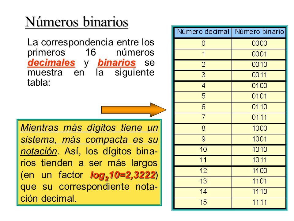 Números binarios decimalesbinarios La correspondencia entre los primeros 16 números decimales y binarios se muestra en la siguiente tabla: log 2 10=2,3222 Mientras más dígitos tiene un sistema, más compacta es su notación.