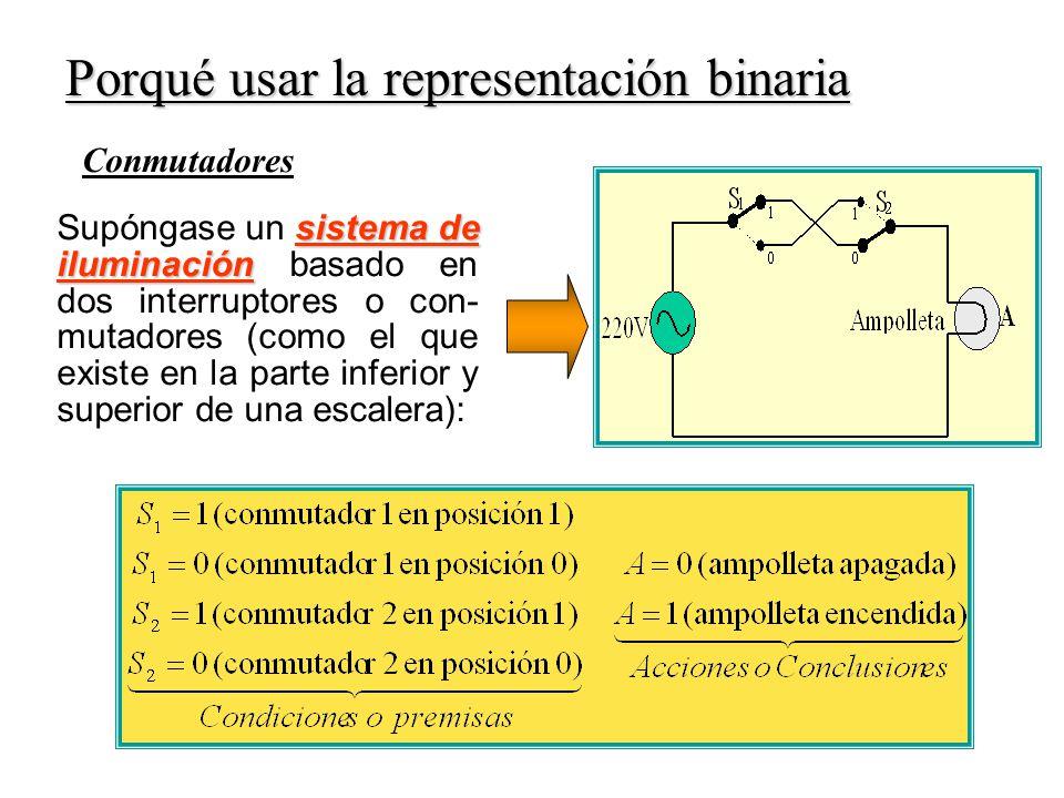 Conmutadores Porqué usar la representación binaria sistema de iluminación Supóngase un sistema de iluminación basado en dos interruptores o con- mutadores (como el que existe en la parte inferior y superior de una escalera):