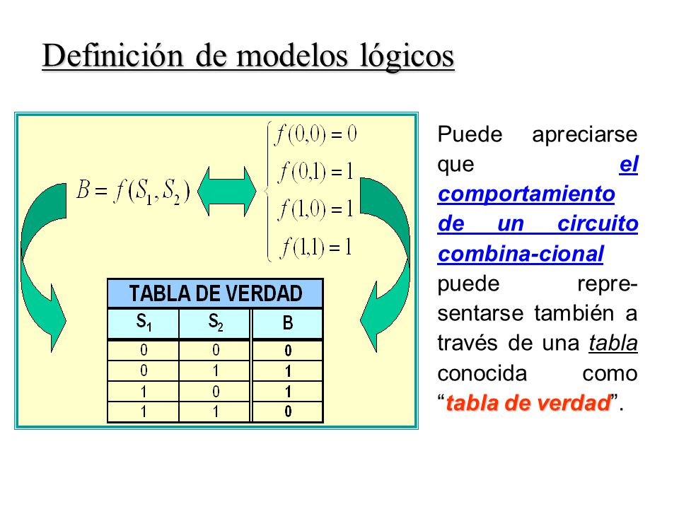 tabla de verdad Puede apreciarse que el comportamiento de un circuito combina-cional puede repre- sentarse también a través de una tabla conocida comotabla de verdad.