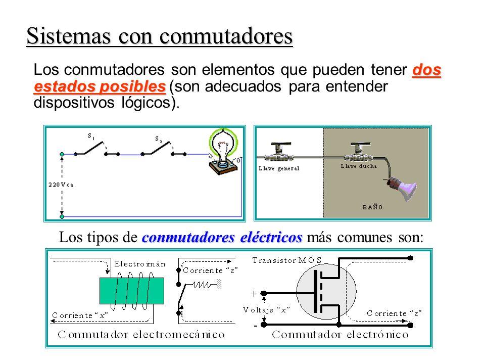 Sistemas con conmutadores dos estados posibles Los conmutadores son elementos que pueden tener dos estados posibles (son adecuados para entender dispositivos lógicos).