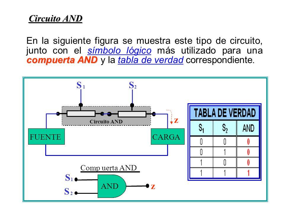 Circuito AND compuertaAND En la siguiente figura se muestra este tipo de circuito, junto con el símbolo lógico más utilizado para una compuerta AND y la tabla de verdad correspondiente.
