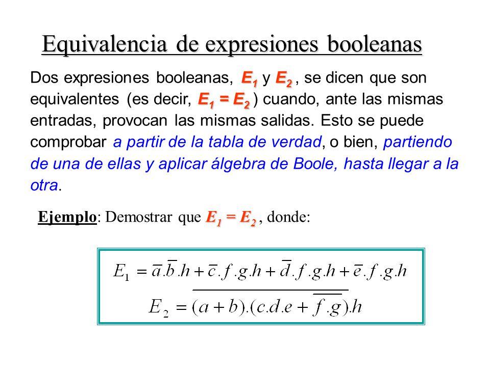E 1 E 2 E 1 = E 2 Dos expresiones booleanas, E 1 y E 2, se dicen que son equivalentes (es decir, E 1 = E 2 ) cuando, ante las mismas entradas, provocan las mismas salidas.