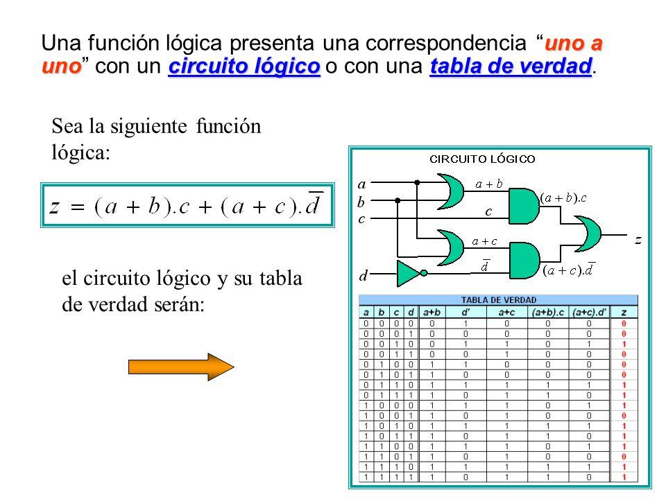 uno a unocircuito lógicotabla de verdad Una función lógica presenta una correspondencia uno a uno con un circuito lógico o con una tabla de verdad.