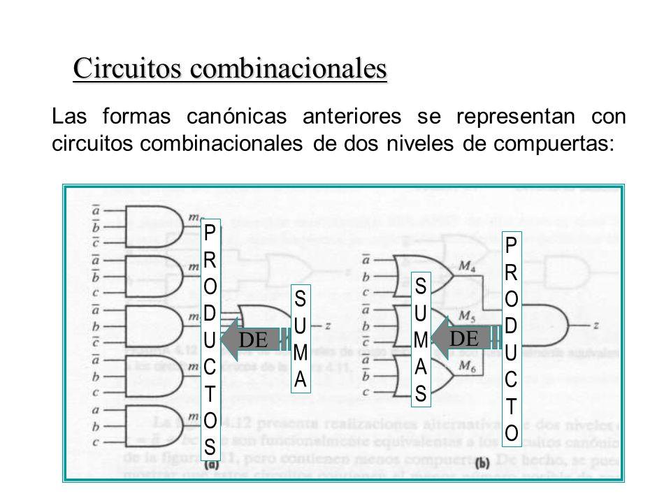 Circuitos combinacionales Las formas canónicas anteriores se representan con circuitos combinacionales de dos niveles de compuertas: SUMASUMA PRODUCTOSPRODUCTOS DE PRODUCTOPRODUCTO SUMASSUMAS