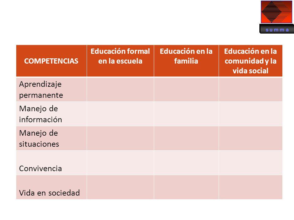 COMPETENCIAS Educación formal en la escuela Educación en la familia Educación en la comunidad y la vida social Aprendizaje permanente Manejo de inform