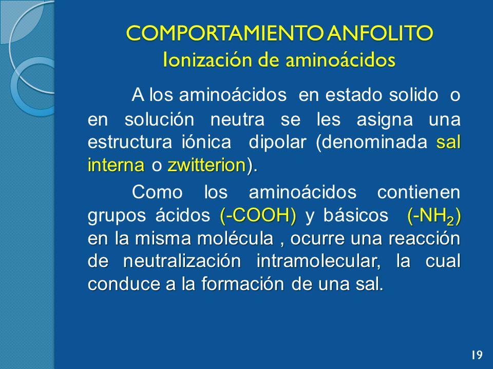 COMPORTAMIENTO ANFOLITO Ionización de aminoácidos sal interna zwitterion).
